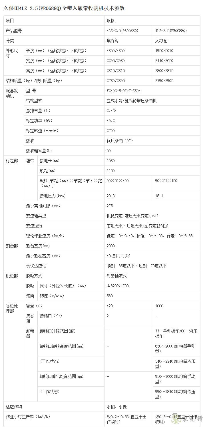 4LZ-4(PRO988Q)谷物联合收割详细参数_农业设备智能化_久保田