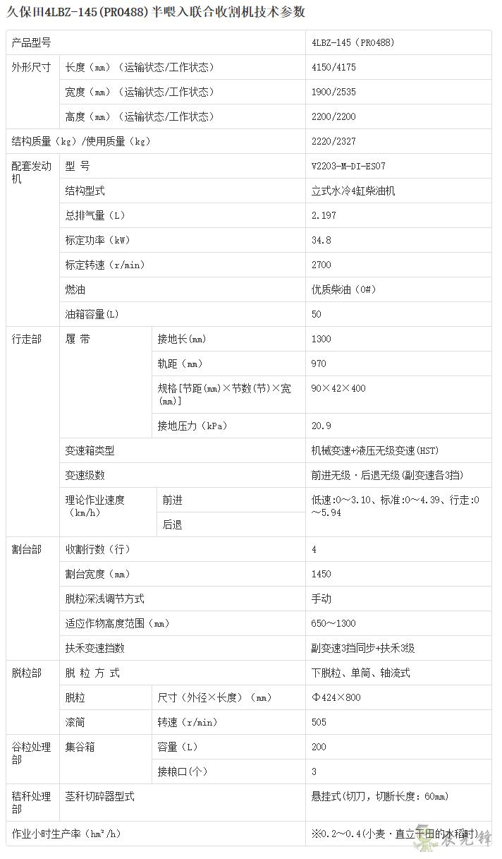 4LBZ-145半喂入联合收割机详细参数_农业设备智能化_久保田