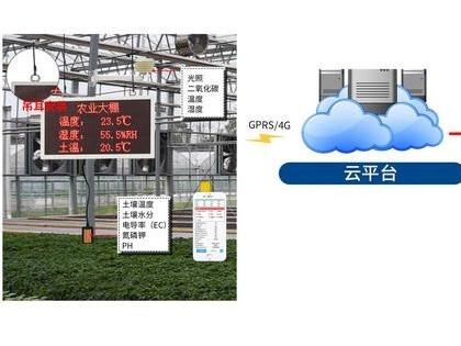 园区生态环境监测系统