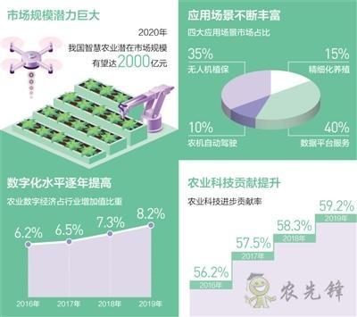 农业信息化和机械化快速发展