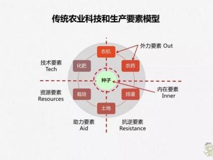 刘石:读懂传统农业科技与现代农业科技的区别