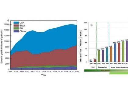 我科研人员系统评述中国燃料乙醇产业发展现状与趋势