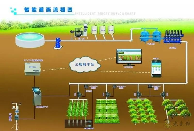 物联网技术在无土栽培中的应用